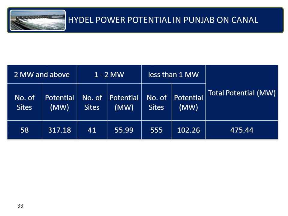 33 HYDEL POWER POTENTIAL IN PUNJAB ON CANAL