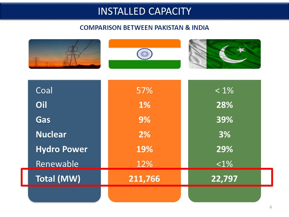 4 Coal Oil Gas Nuclear Hydro Power Renewable Total (MW) 57% 1% 9% 2% 19% 12% 211,766 < 1% 28% 39% 3% 29% <1% 22,797 INSTALLED CAPACITY COMPARISON BETWEEN PAKISTAN & INDIA