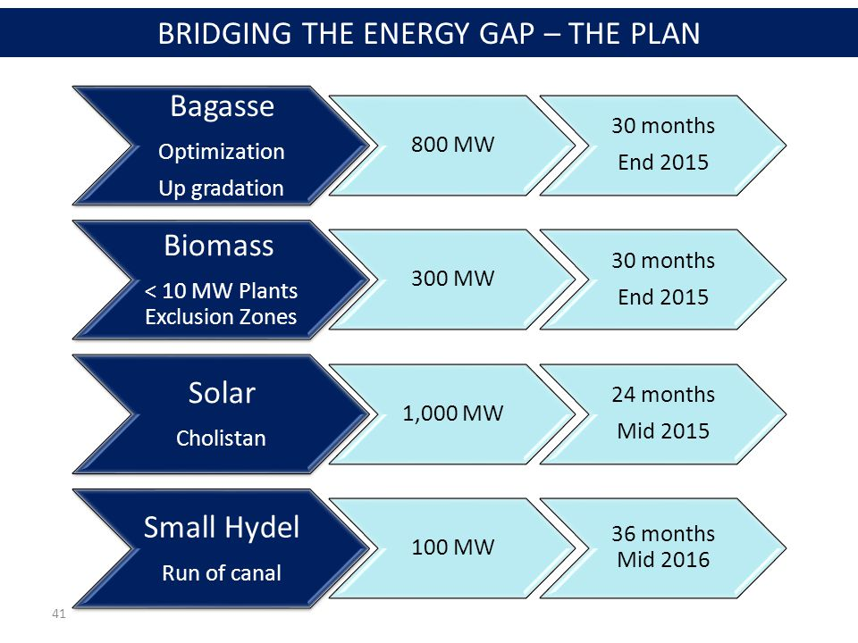 41 Bagasse Optimization Up gradation 800 MW 30 months End 2015 Biomass < 10 MW Plants Exclusion Zones 300 MW 30 months End 2015 Solar Cholistan 1,000 MW 24 months Mid 2015 Small Hydel Run of canal 100 MW 36 months Mid 2016 BRIDGING THE ENERGY GAP – THE PLAN