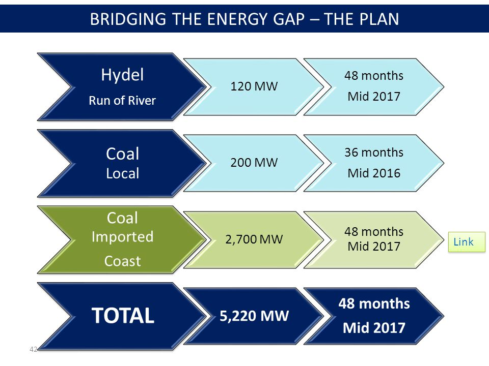 42 Hydel Run of River 120 MW 48 months Mid 2017 Coal Local 200 MW 36 months Mid 2016 Coal Imported Coast 2,700 MW 48 months Mid 2017 TOTAL 5,220 MW 48 months Mid 2017 BRIDGING THE ENERGY GAP – THE PLAN Link