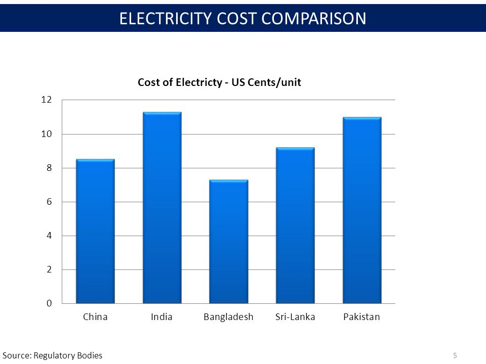 Source: Regulatory Bodies 5 ELECTRICITY COST COMPARISON