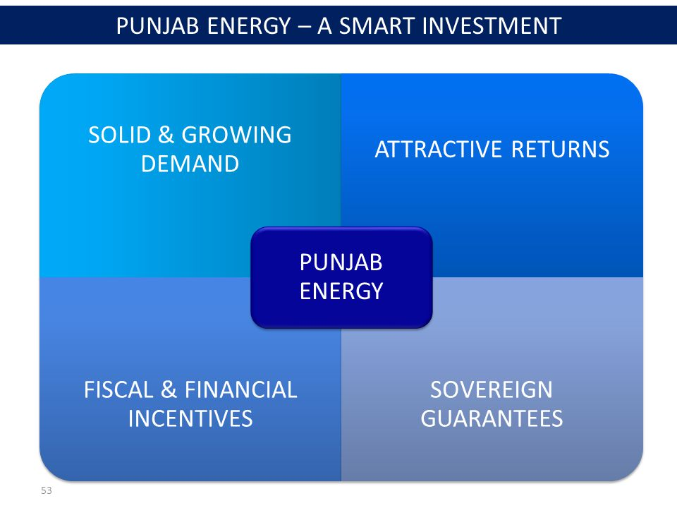 53 SOLID & GROWING DEMAND ATTRACTIVE RETURNS FISCAL & FINANCIAL INCENTIVES SOVEREIGN GUARANTEES PUNJAB ENERGY PUNJAB ENERGY – A SMART INVESTMENT