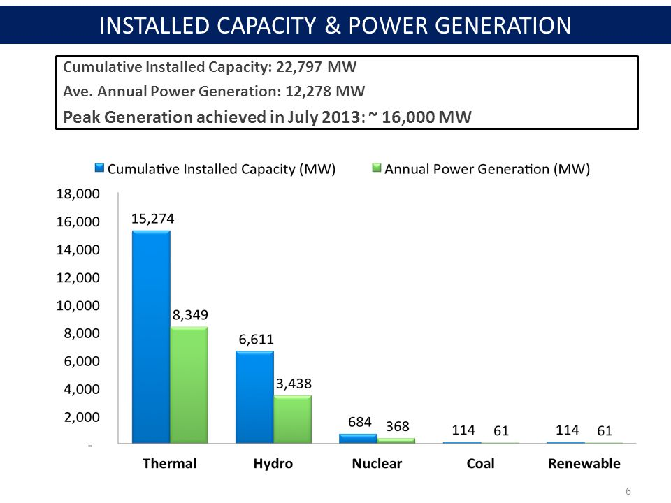 Cumulative Installed Capacity: 22,797 MW Ave.