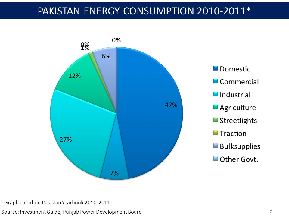 Source: Investment Guide, Punjab Power Development Board 7 PAKISTAN ENERGY CONSUMPTION 2010-2011* * Graph based on Pakistan Yearbook 2010-2011