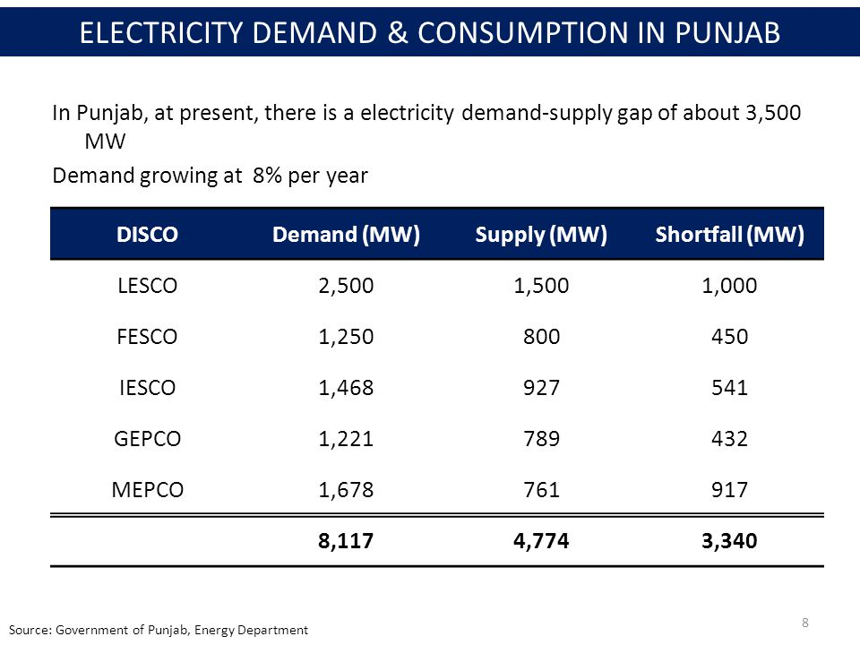 Source: Government of Punjab, Energy Department CompanyDistribution Losses Revenue Collection Efficiency IESCO (Punjab)10.51%95.92% LESCO (Punjab)13.23%91.81% GEPCO (Punjab)10.72%95.97% FESCO (Punjab)10.59%97.04% MEPCO (Punjab)18.37%95.82% PESCO (KP)37.40%85.40% HESCO (Sindh)34.75%59.81% QESCO (Balochistan)20.12%57.67% KESC (Karachi)35.86%88.7% PUNJAB'S SYSTEM EFFICIENCIES COMPARED TO OTHER PROVINCES 9