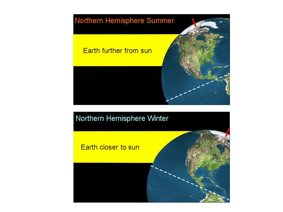 Earth further from sun Earth closer to sun
