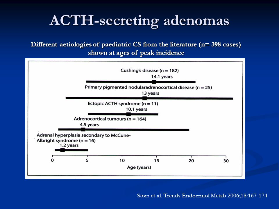 ACTH-secreting adenomas Different aetiologies of paediatric CS from the literature (n= 398 cases) shown at ages of peak incidence Storr et al.