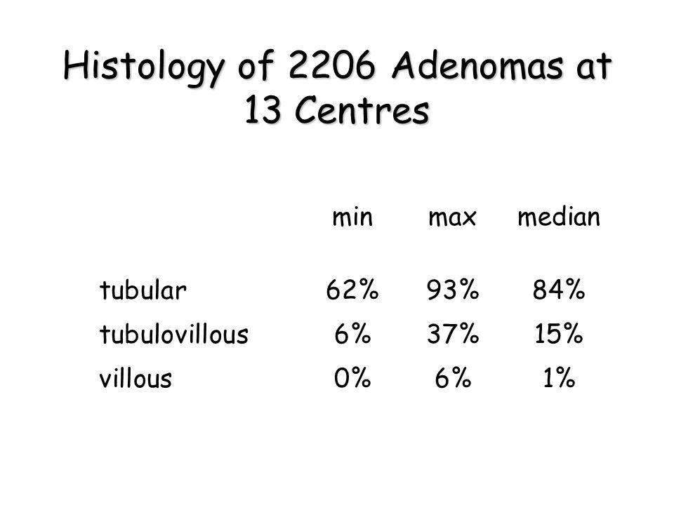 Histology of 2206 Adenomas at 13 Centres minmaxmedian tubular 62%93%84% tubulovillous 6%37%15% villous 0%6%1%