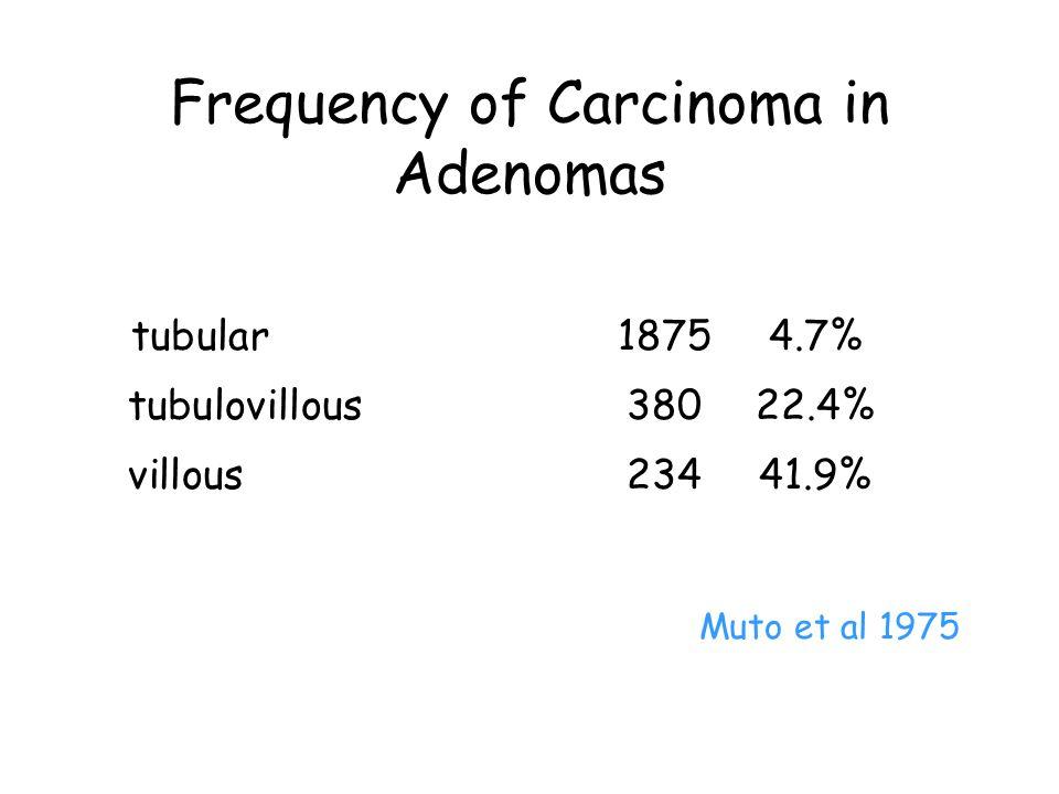 Frequency of Carcinoma in Adenomas tubular18754.7% tubulovillous38022.4% villous23441.9% Muto et al 1975