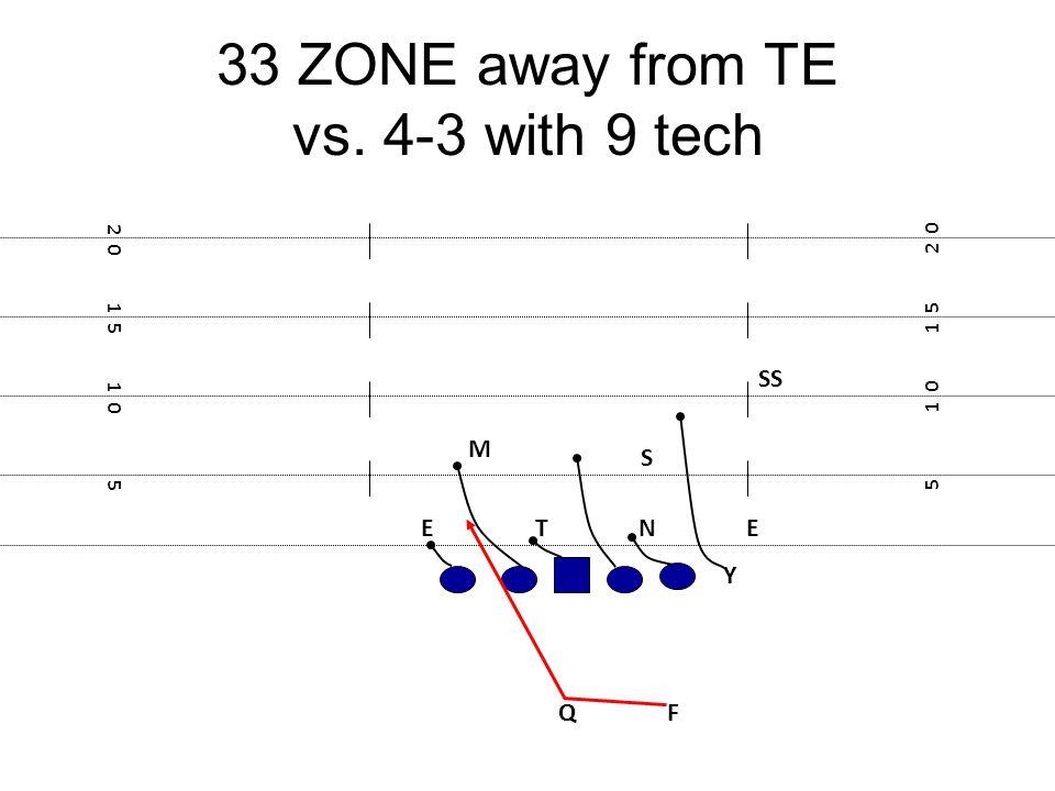 33 ZONE away from TE vs. 4-3 with 9 tech F E Y 5 1 0 1 5 2 0 1 5 1 0 5 NTE M S Q SS