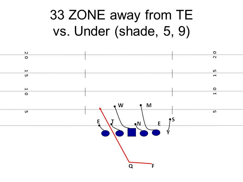 33 ZONE away from TE vs. Under (shade, 5, 9) F E Y 5 1 0 1 5 2 0 1 5 1 0 5 N T E M S W Q