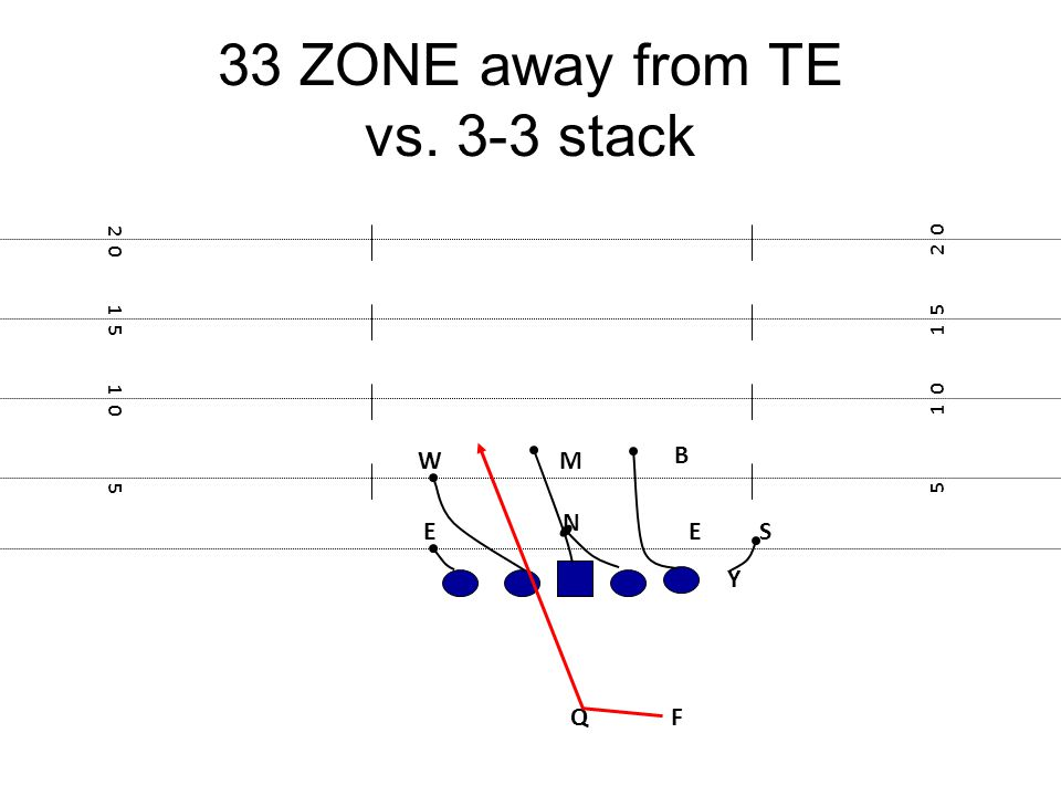 33 ZONE away from TE vs. 3-3 stack F E Y 5 1 0 1 5 2 0 1 5 1 0 5 W N ES M Q B