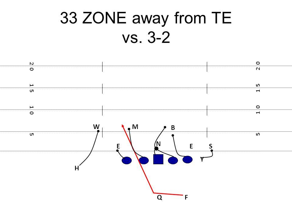 33 ZONE away from TE vs. 3-2 F E Y 5 1 0 1 5 2 0 1 5 1 0 5 W N ES M Q B H