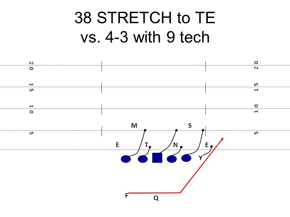 38 STRETCH to TE vs. 4-3 with 9 tech F E Y 5 1 0 1 5 2 0 1 5 1 0 5 NTE MS Q