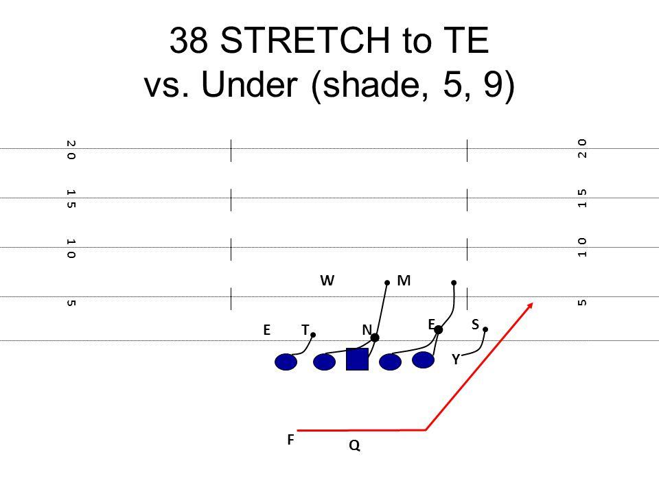 38 STRETCH to TE vs. Under (shade, 5, 9) F E Y 5 1 0 1 5 2 0 1 5 1 0 5 NT E M S W Q