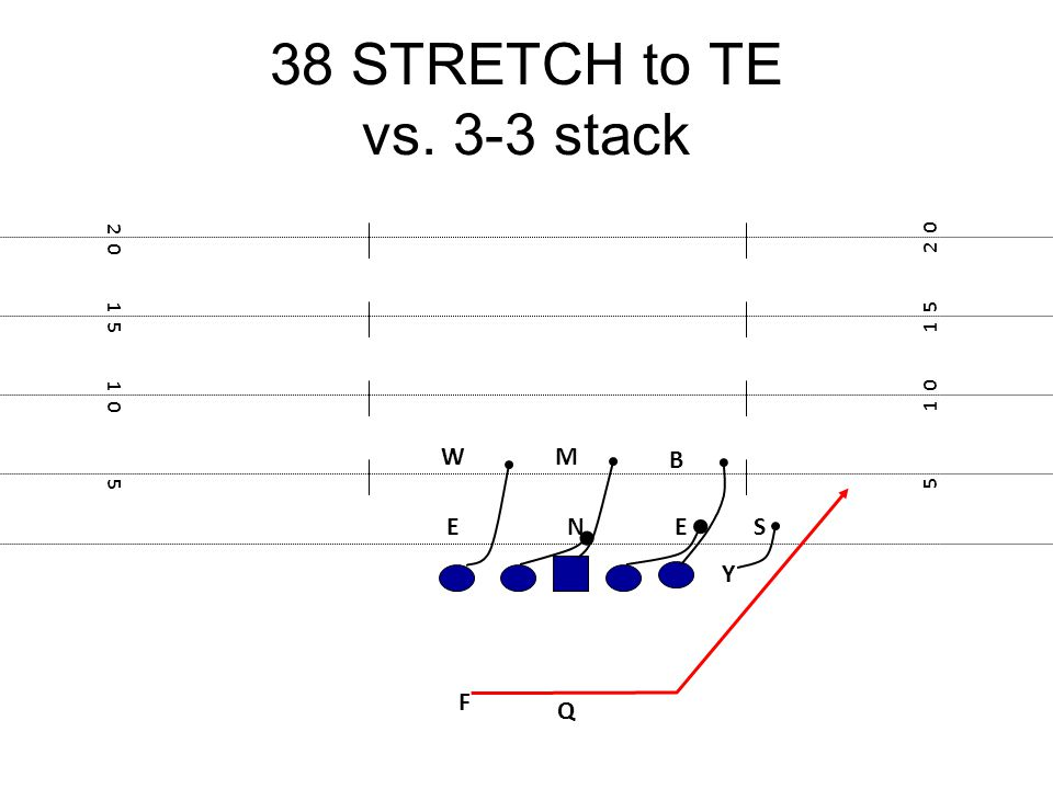38 STRETCH to TE vs. 3-3 stack F E Y 5 1 0 1 5 2 0 1 5 1 0 5 NE M S W Q B