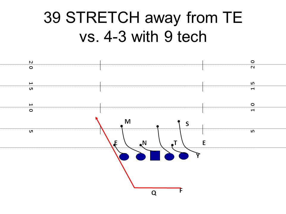 39 STRETCH away from TE vs. 4-3 with 9 tech F E Y 5 1 0 1 5 2 0 1 5 1 0 5 TNE M S Q