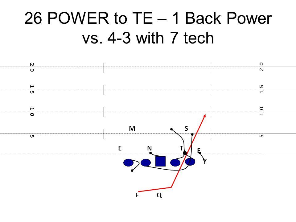 26 POWER to TE – 1 Back Power vs. 4-3 with 7 tech F E Y 5 1 0 1 5 2 0 1 5 1 0 5 TN E MS Q