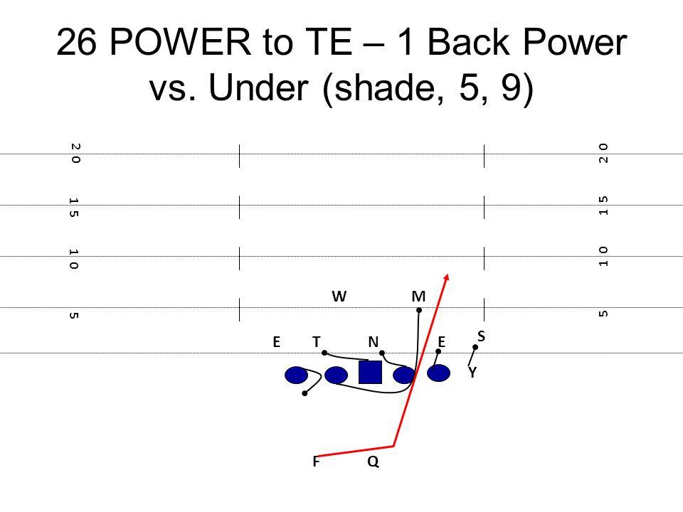 26 POWER to TE – 1 Back Power vs. Under (shade, 5, 9) F E Y 5 1 0 1 5 2 0 1 5 1 0 5 NTE M S Q W