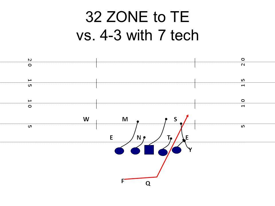 32 ZONE to TE vs. 4-3 with 7 tech F E Y 5 1 0 1 5 2 0 1 5 1 0 5 TNE MSW Q
