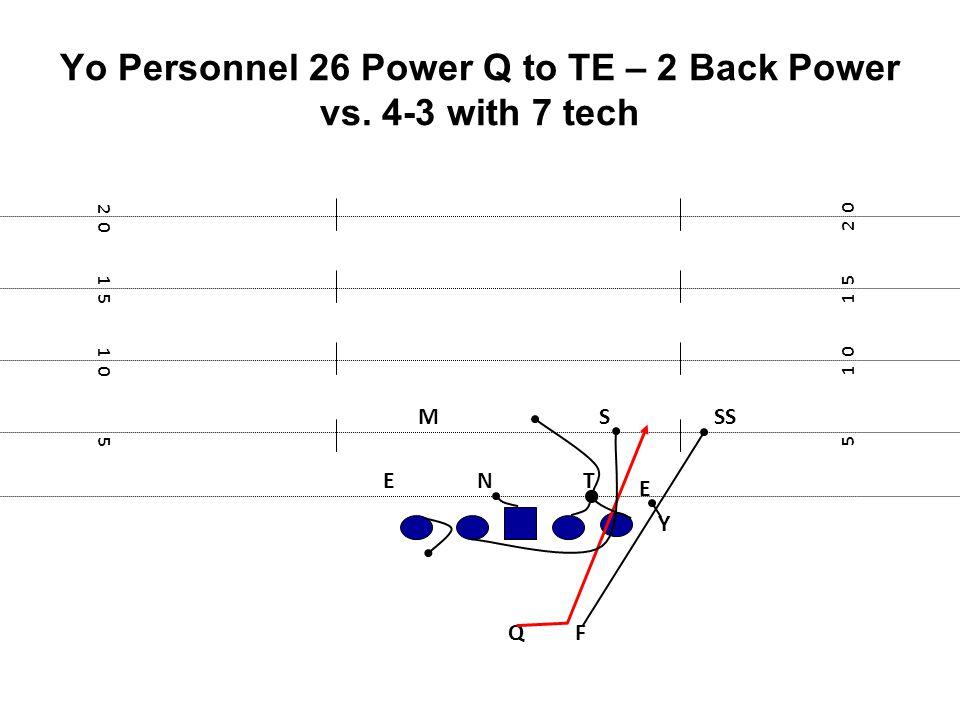 Yo Personnel 26 Power Q to TE – 2 Back Power vs. 4-3 with 7 tech F E Y 5 1 0 1 5 2 0 1 5 1 0 5 TN E MS Q SS