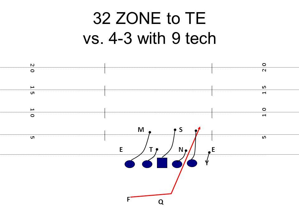 32 ZONE to TE vs. 4-3 with 9 tech F E Y 5 1 0 1 5 2 0 1 5 1 0 5 NTE MS Q