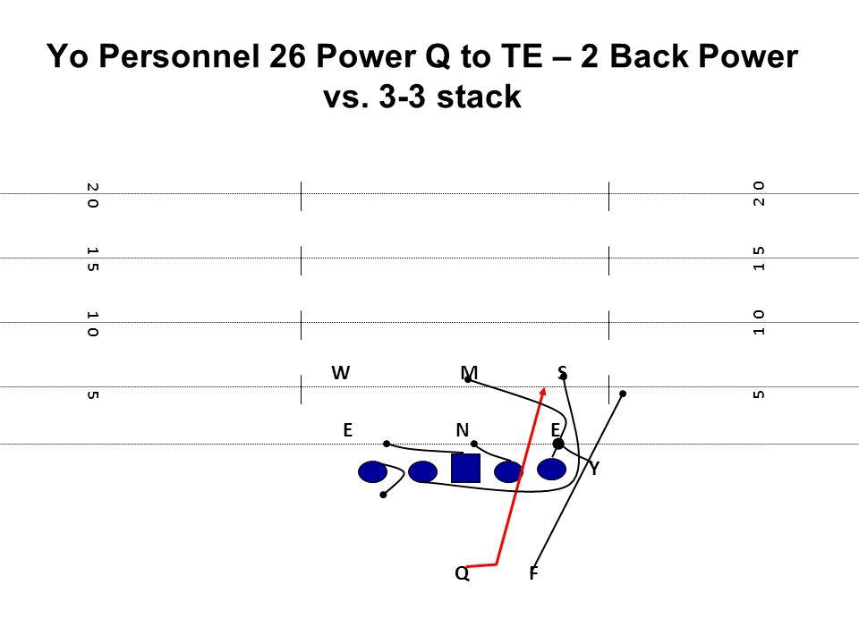 Yo Personnel 26 Power Q to TE – 2 Back Power vs. 3-3 stack F E Y 5 1 0 1 5 2 0 1 5 1 0 5 NE MSW Q