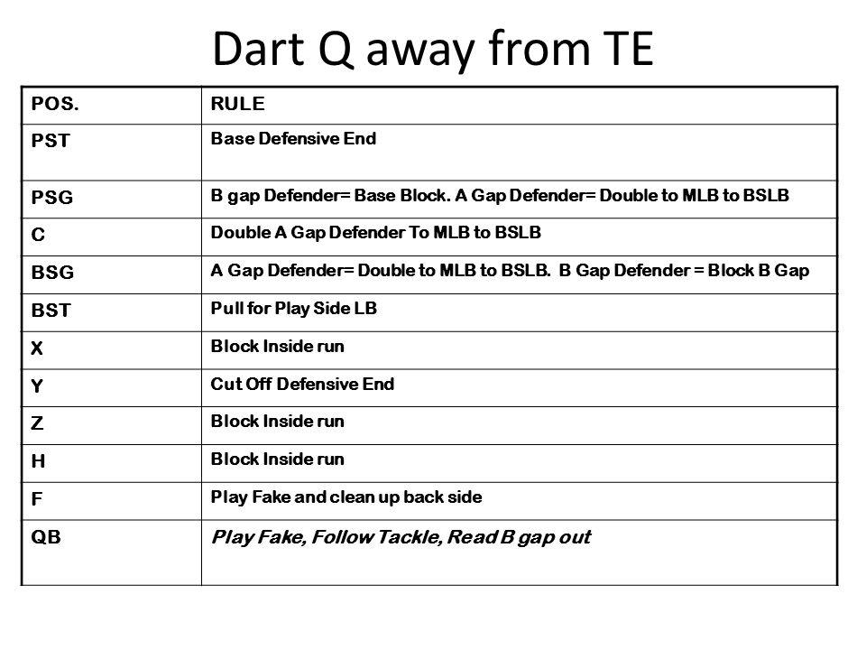 POS.RULE PST Base Defensive End PSG B gap Defender= Base Block. A Gap Defender= Double to MLB to BSLB C Double A Gap Defender To MLB to BSLB BSG A Gap