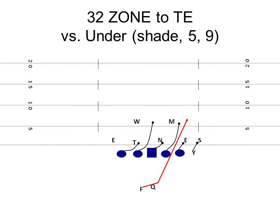 32 ZONE to TE vs. Under (shade, 5, 9) F E Y 5 1 0 1 5 2 0 1 5 1 0 5 N T ES Q MW