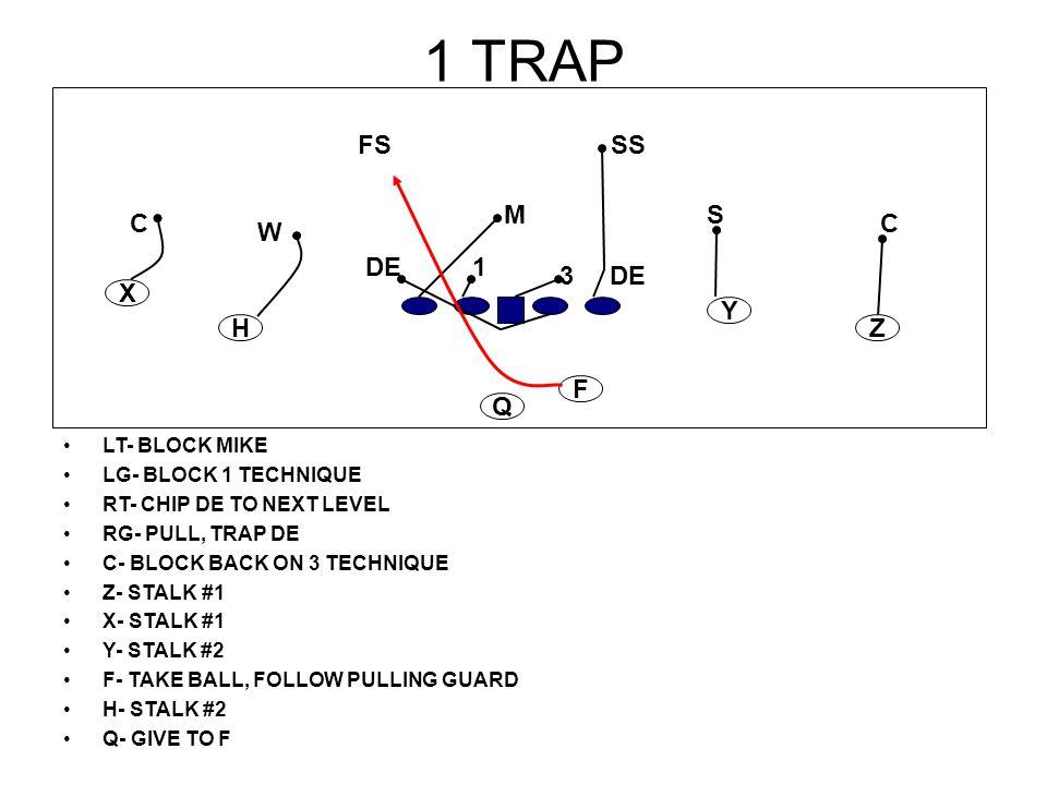 1 TRAP LT- BLOCK MIKE LG- BLOCK 1 TECHNIQUE RT- CHIP DE TO NEXT LEVEL RG- PULL, TRAP DE C- BLOCK BACK ON 3 TECHNIQUE Z- STALK #1 X- STALK #1 Y- STALK