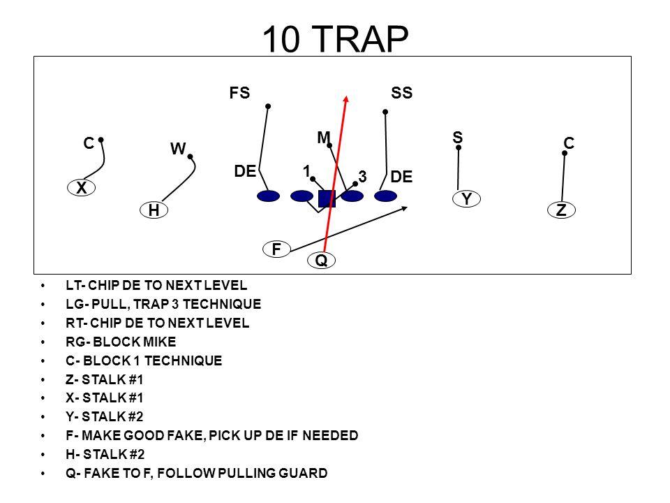 10 TRAP LT- CHIP DE TO NEXT LEVEL LG- PULL, TRAP 3 TECHNIQUE RT- CHIP DE TO NEXT LEVEL RG- BLOCK MIKE C- BLOCK 1 TECHNIQUE Z- STALK #1 X- STALK #1 Y-