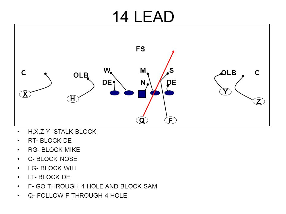 14 LEAD H,X,Z,Y- STALK BLOCK RT- BLOCK DE RG- BLOCK MIKE C- BLOCK NOSE LG- BLOCK WILL LT- BLOCK DE F- GO THROUGH 4 HOLE AND BLOCK SAM Q- FOLLOW F THRO