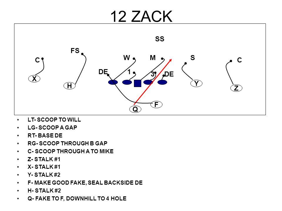 12 ZACK LT- SCOOP TO WILL LG- SCOOP A GAP RT- BASE DE RG- SCOOP THROUGH B GAP C- SCOOP THROUGH A TO MIKE Z- STALK #1 X- STALK #1 Y- STALK #2 F- MAKE G