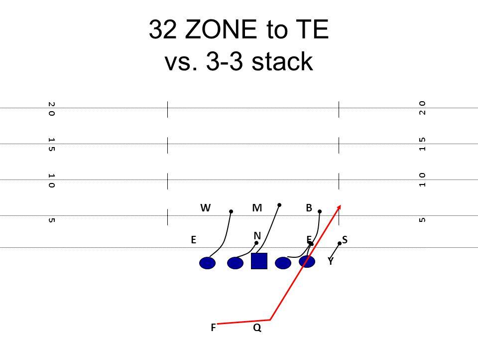 32 ZONE to TE vs. 3-3 stack F E Y 5 1 0 1 5 2 0 1 5 1 0 5 N B S M E W Q