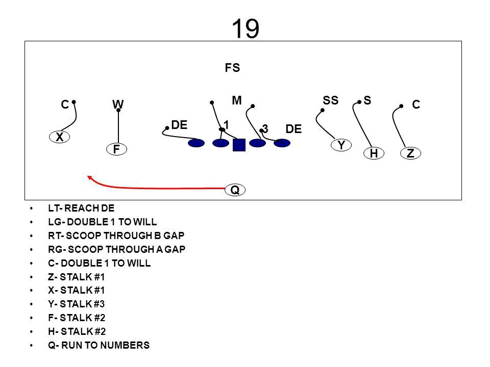 19 LT- REACH DE LG- DOUBLE 1 TO WILL RT- SCOOP THROUGH B GAP RG- SCOOP THROUGH A GAP C- DOUBLE 1 TO WILL Z- STALK #1 X- STALK #1 Y- STALK #3 F- STALK