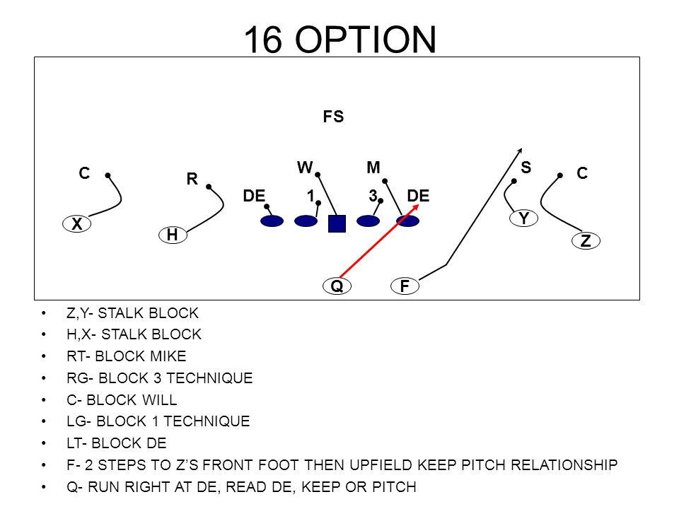 16 OPTION Z,Y- STALK BLOCK H,X- STALK BLOCK RT- BLOCK MIKE RG- BLOCK 3 TECHNIQUE C- BLOCK WILL LG- BLOCK 1 TECHNIQUE LT- BLOCK DE F- 2 STEPS TO Z'S FR