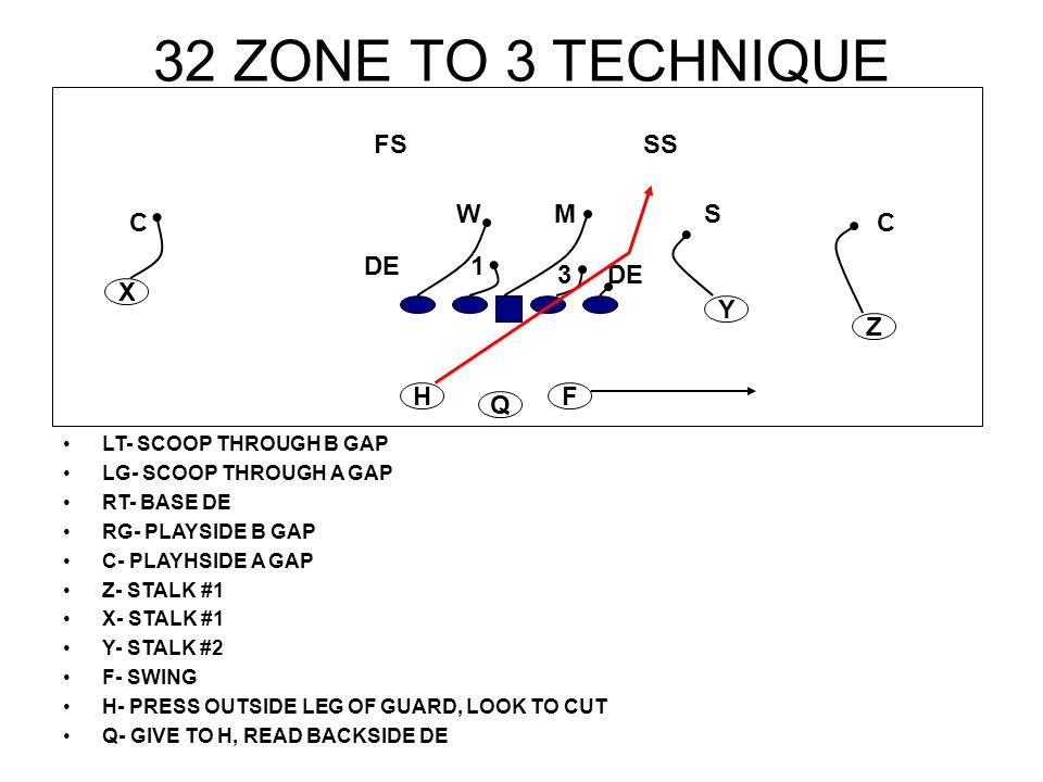 32 ZONE TO 3 TECHNIQUE LT- SCOOP THROUGH B GAP LG- SCOOP THROUGH A GAP RT- BASE DE RG- PLAYSIDE B GAP C- PLAYHSIDE A GAP Z- STALK #1 X- STALK #1 Y- ST