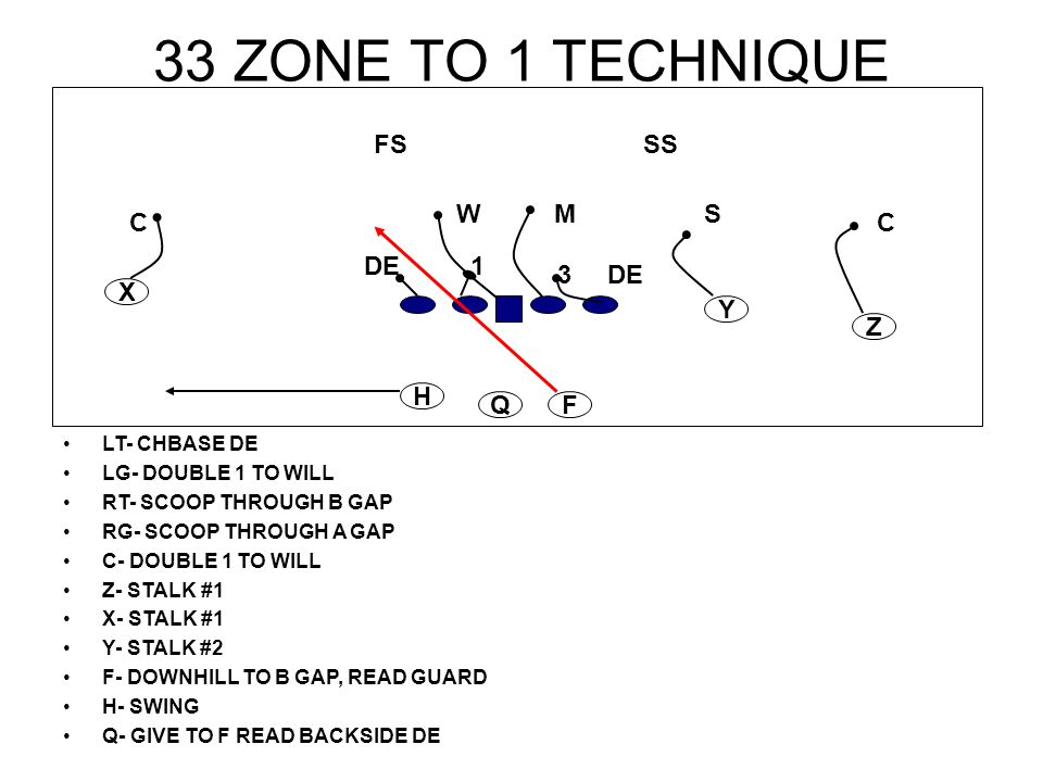 33 ZONE TO 1 TECHNIQUE LT- CHBASE DE LG- DOUBLE 1 TO WILL RT- SCOOP THROUGH B GAP RG- SCOOP THROUGH A GAP C- DOUBLE 1 TO WILL Z- STALK #1 X- STALK #1