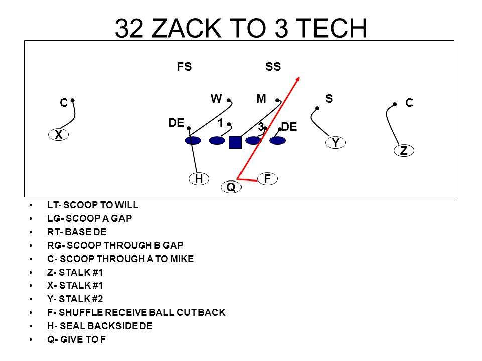 32 ZACK TO 3 TECH LT- SCOOP TO WILL LG- SCOOP A GAP RT- BASE DE RG- SCOOP THROUGH B GAP C- SCOOP THROUGH A TO MIKE Z- STALK #1 X- STALK #1 Y- STALK #2