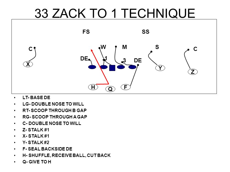 33 ZACK TO 1 TECHNIQUE LT- BASE DE LG- DOUBLE NOSE TO WILL RT- SCOOP THROUGH B GAP RG- SCOOP THROUGH A GAP C- DOUBLE NOSE TO WILL Z- STALK #1 X- STALK