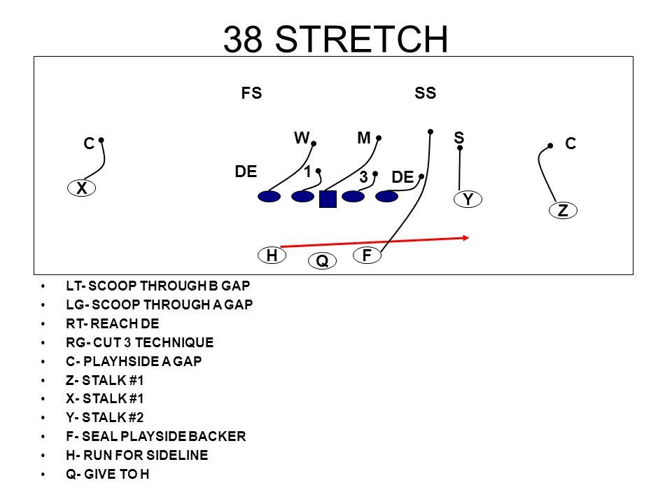 38 STRETCH LT- SCOOP THROUGH B GAP LG- SCOOP THROUGH A GAP RT- REACH DE RG- CUT 3 TECHNIQUE C- PLAYHSIDE A GAP Z- STALK #1 X- STALK #1 Y- STALK #2 F-