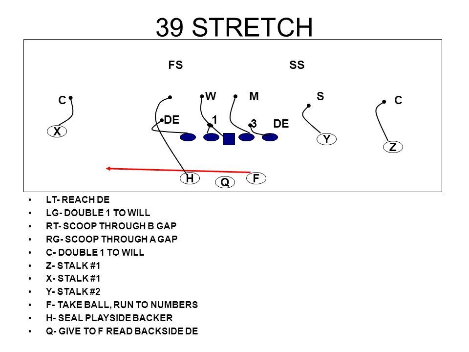 39 STRETCH LT- REACH DE LG- DOUBLE 1 TO WILL RT- SCOOP THROUGH B GAP RG- SCOOP THROUGH A GAP C- DOUBLE 1 TO WILL Z- STALK #1 X- STALK #1 Y- STALK #2 F