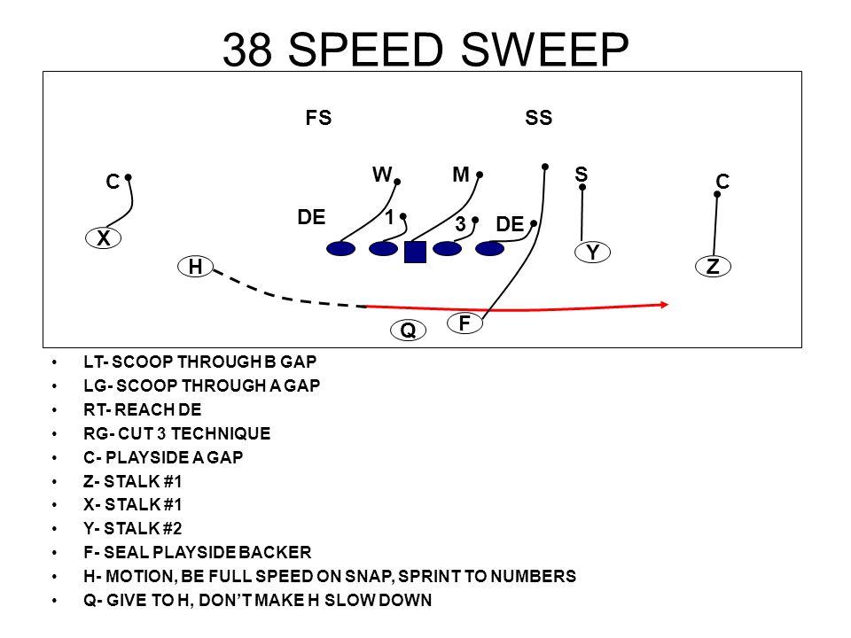 38 SPEED SWEEP LT- SCOOP THROUGH B GAP LG- SCOOP THROUGH A GAP RT- REACH DE RG- CUT 3 TECHNIQUE C- PLAYSIDE A GAP Z- STALK #1 X- STALK #1 Y- STALK #2
