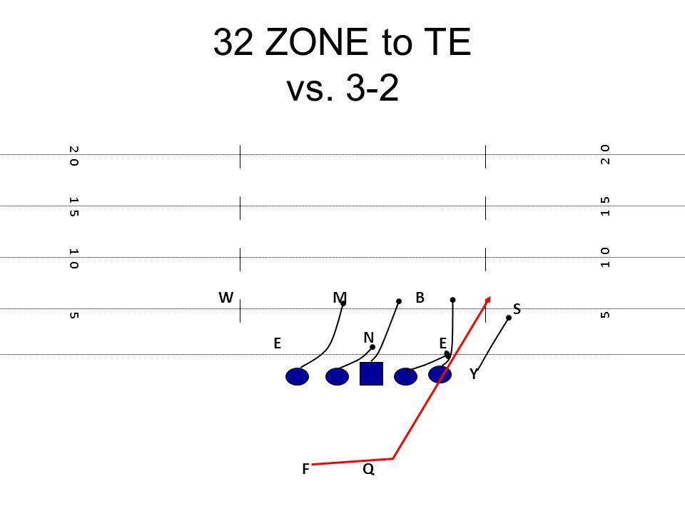 32 ZONE to TE vs. 3-2 F E Y 5 1 0 1 5 2 0 1 5 1 0 5 N B S M E W Q