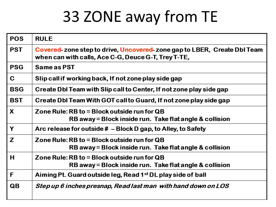 POSRULE PSTCovered- zone step to drive, Uncovered- zone gap to LBER, Create Dbl Team when can with calls, Ace C-G, Deuce G-T, Trey T-TE, PSGSame as PS