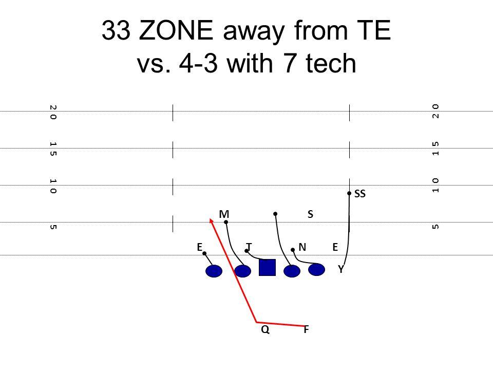 33 ZONE away from TE vs. 4-3 with 7 tech F E Y 5 1 0 1 5 2 0 1 5 1 0 5 NTE MS Q SS