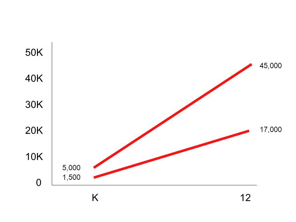 50K 40K 30K 20K 10K 0 K12 5,000 1,500 45,000 17,000