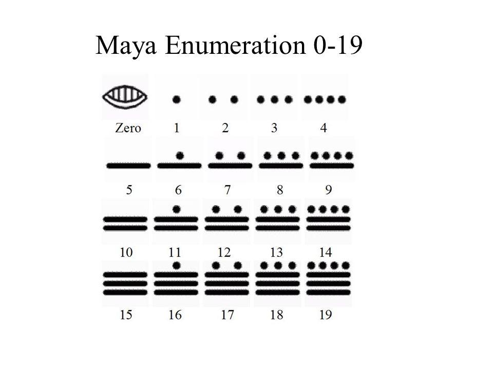 Maya Enumeration 0-19