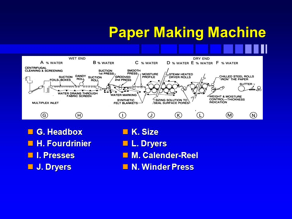 Paper Making Machine nG. Headbox nH. Fourdrinier nI. Presses nJ. Dryers nK. Size nL. Dryers nM. Calender-Reel nN. Winder Press