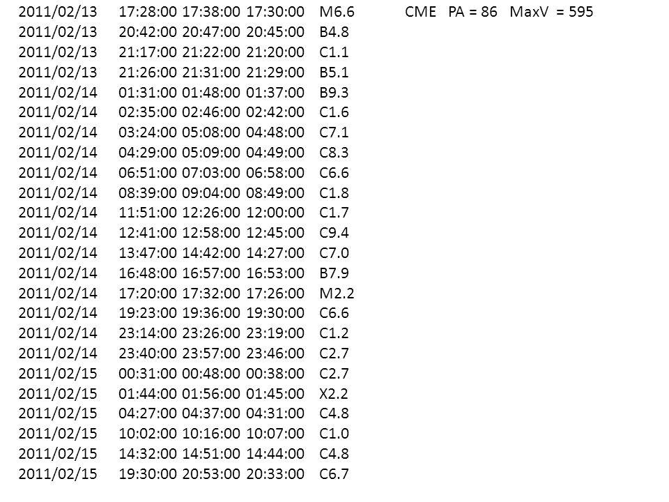 2011/02/13 17:28:00 17:38:00 17:30:00 M6.6 CME PA = 86 MaxV = 595 2011/02/13 20:42:00 20:47:00 20:45:00 B4.8 2011/02/13 21:17:00 21:22:00 21:20:00 C1.1 2011/02/13 21:26:00 21:31:00 21:29:00 B5.1 2011/02/14 01:31:00 01:48:00 01:37:00 B9.3 2011/02/14 02:35:00 02:46:00 02:42:00 C1.6 2011/02/14 03:24:00 05:08:00 04:48:00 C7.1 2011/02/14 04:29:00 05:09:00 04:49:00 C8.3 2011/02/14 06:51:00 07:03:00 06:58:00 C6.6 2011/02/14 08:39:00 09:04:00 08:49:00 C1.8 2011/02/14 11:51:00 12:26:00 12:00:00 C1.7 2011/02/14 12:41:00 12:58:00 12:45:00 C9.4 2011/02/14 13:47:00 14:42:00 14:27:00 C7.0 2011/02/14 16:48:00 16:57:00 16:53:00 B7.9 2011/02/14 17:20:00 17:32:00 17:26:00 M2.2 2011/02/14 19:23:00 19:36:00 19:30:00 C6.6 2011/02/14 23:14:00 23:26:00 23:19:00 C1.2 2011/02/14 23:40:00 23:57:00 23:46:00 C2.7 2011/02/15 00:31:00 00:48:00 00:38:00 C2.7 2011/02/15 01:44:00 01:56:00 01:45:00 X2.2 2011/02/15 04:27:00 04:37:00 04:31:00 C4.8 2011/02/15 10:02:00 10:16:00 10:07:00 C1.0 2011/02/15 14:32:00 14:51:00 14:44:00 C4.8 2011/02/15 19:30:00 20:53:00 20:33:00 C6.7